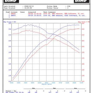 dyno graph audi s5 b8 ecu upgrade