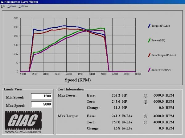 dyno graph porsche cayenne s 955 ecu upgrade