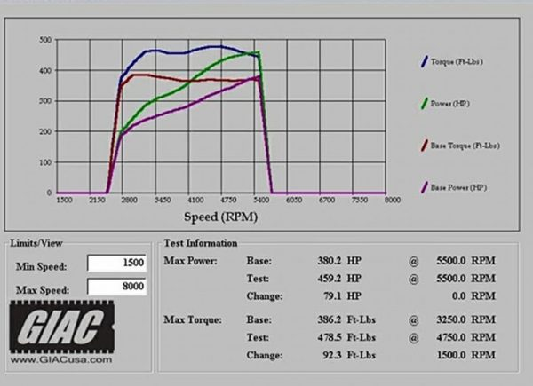 dyno graph for bentley flying spur W12 ecu upgrade